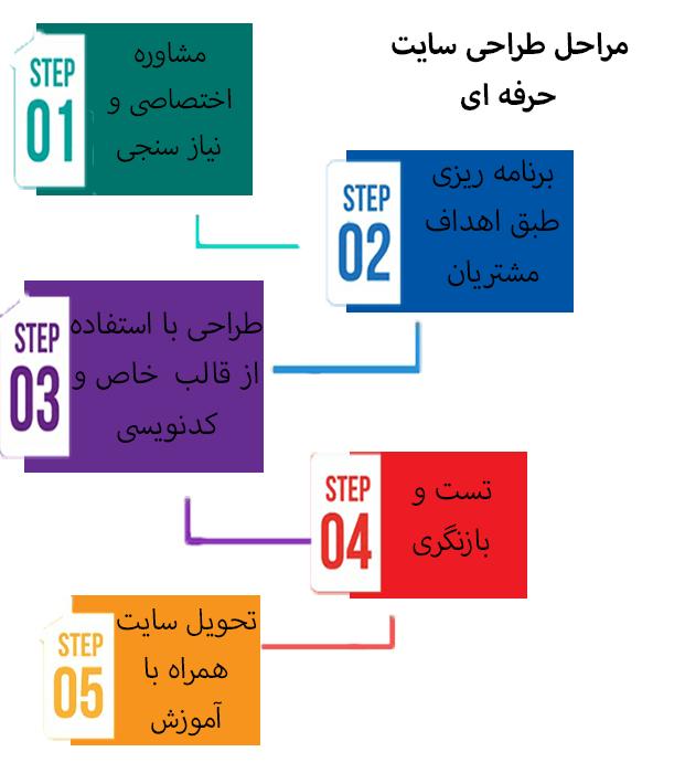 مراحل طراحی سایت حرفه ای
