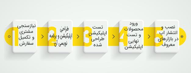 مراحل-طراحی-اپلیکیشن-فروشگاهی
