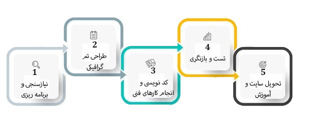 مراحل_طراحی_سایت_پوشاک