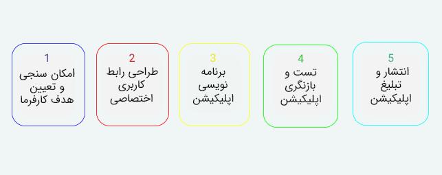 مراحل-طراحی-اپلیکشن-خدماتی